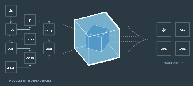Maîtriser Javascript : webpack